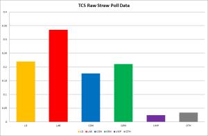 TCS_Raw